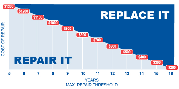 repair_replace_chart_kotz_website_500x250